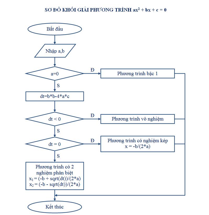 giải phương trình bậc hai